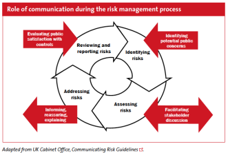Risk_communication_process.png